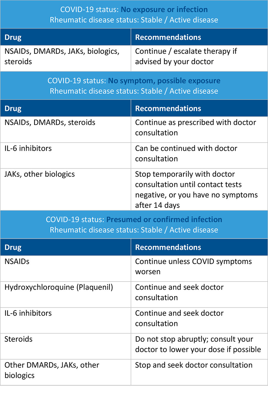 COVID-19 Status and recommendations
