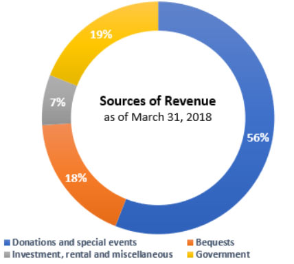 This picture shows the percentage of each source of revenue as at March 2018