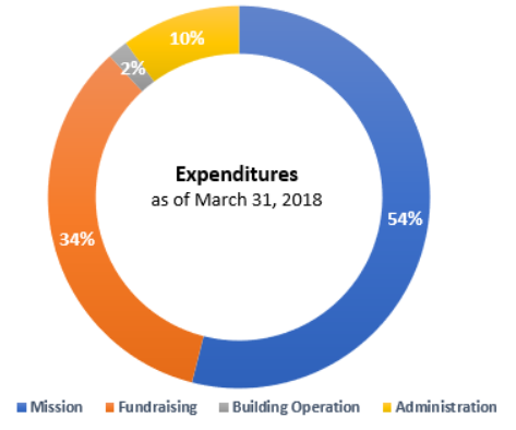 This picture shows the percentage of the expenditures at March 2018