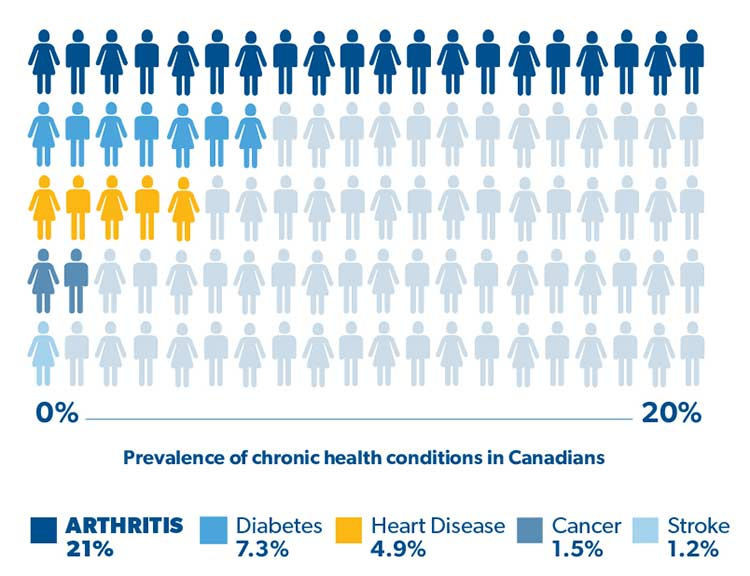 Graph - Prevalence of chronic health conditions in Canadians
