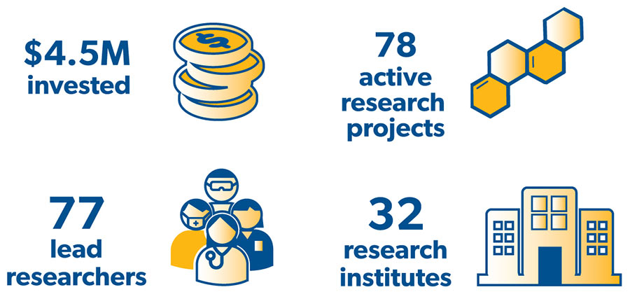Infographic - 4,5 M+ invested, 78 active research projects, 72 lead researchers and 30 reserarch institutes