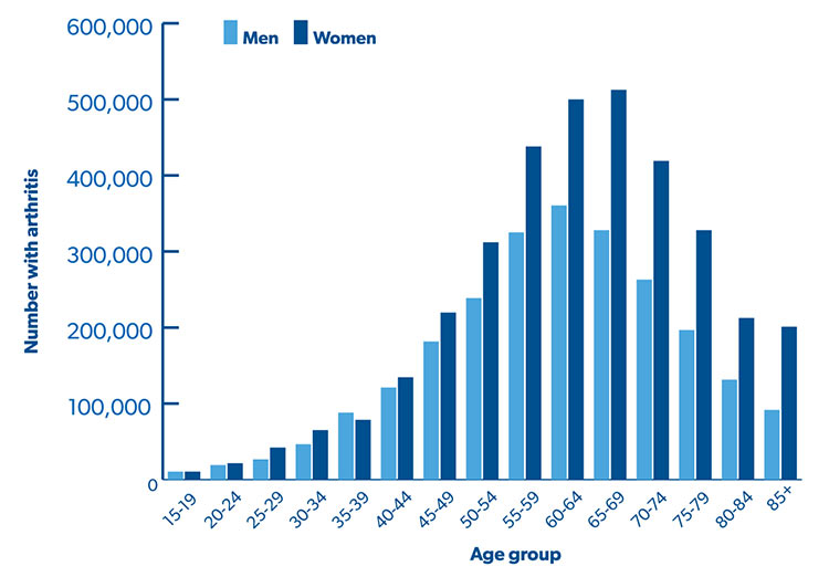 Graph - proportion with arthritis by age group